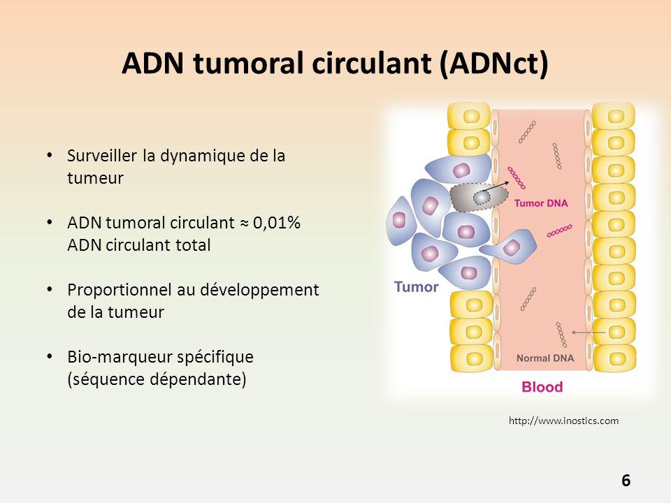 ADN tumoral circulant (ADNct)