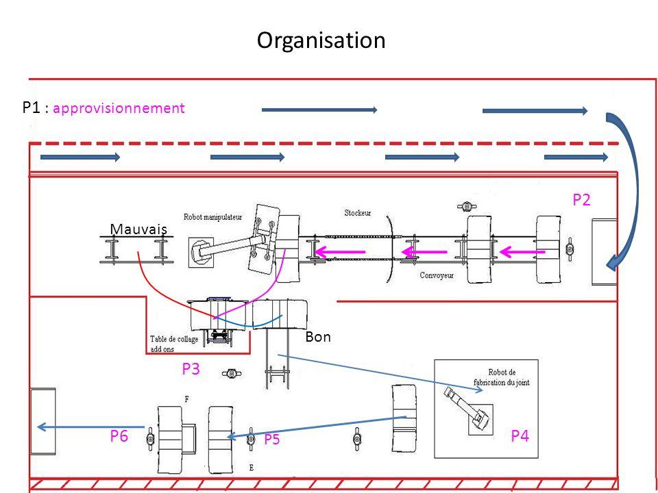 Organisation P1 : approvisionnement P2 Mauvais Bon P3 P6 P4 P5