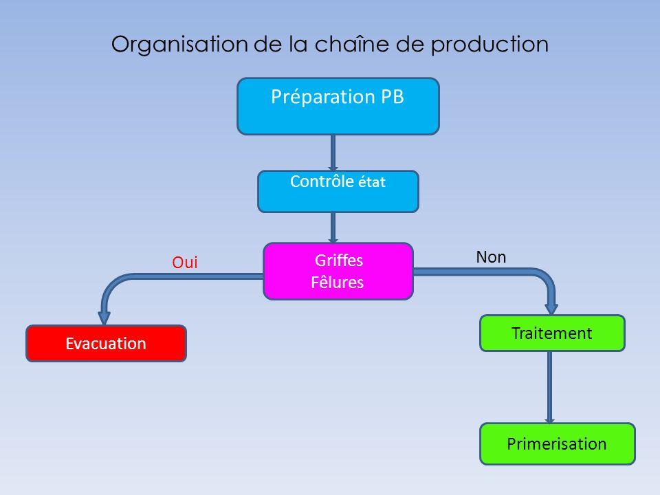 Organisation de la chaîne de production