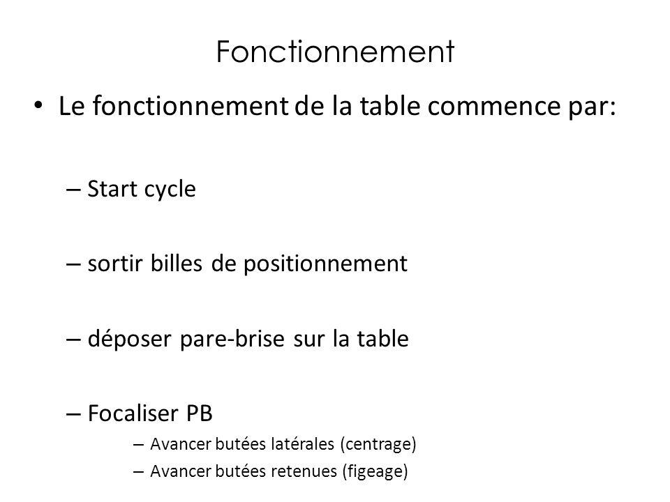 Le fonctionnement de la table commence par: