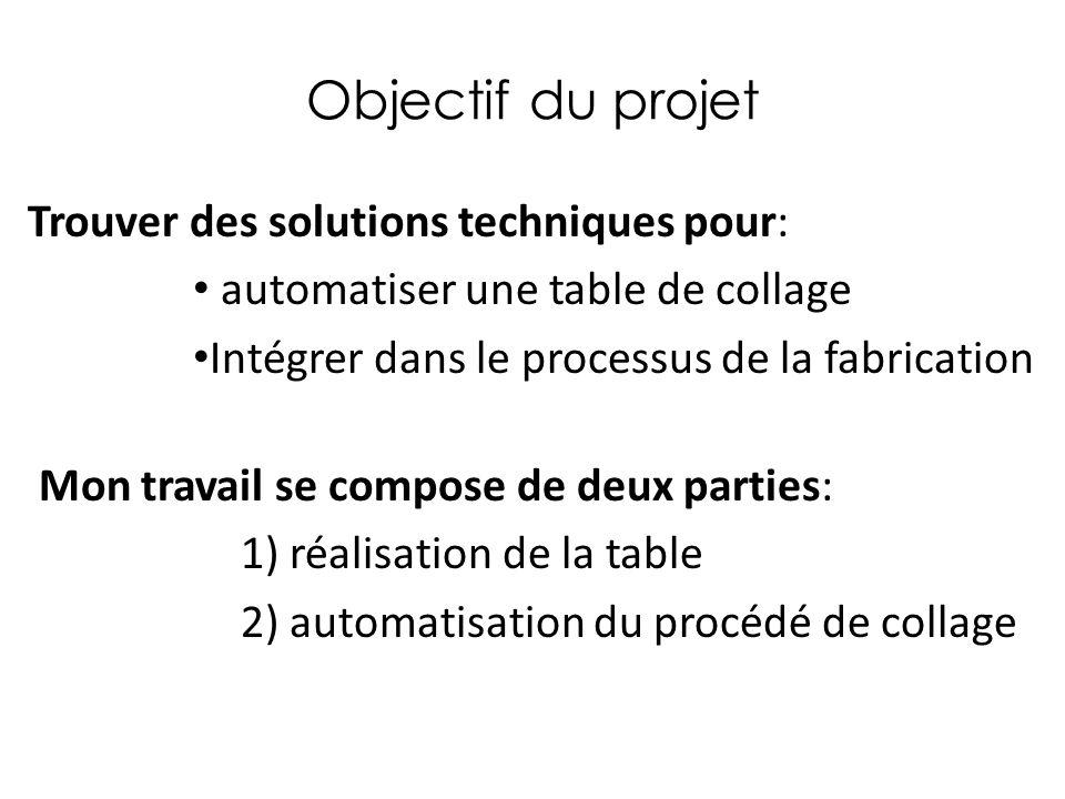 Objectif du projet Trouver des solutions techniques pour: