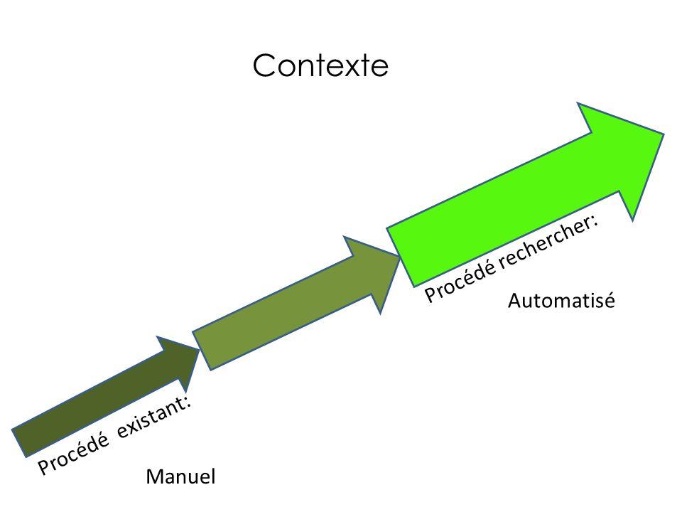 Contexte Procédé rechercher: Automatisé Procédé existant: Manuel