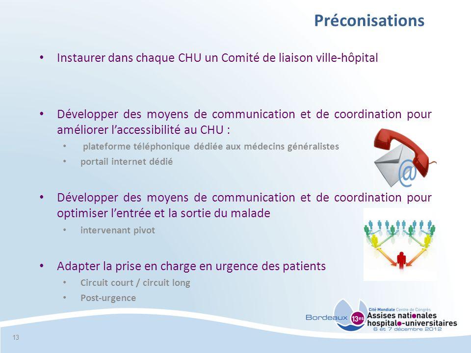 Préconisations Instaurer dans chaque CHU un Comité de liaison ville-hôpital