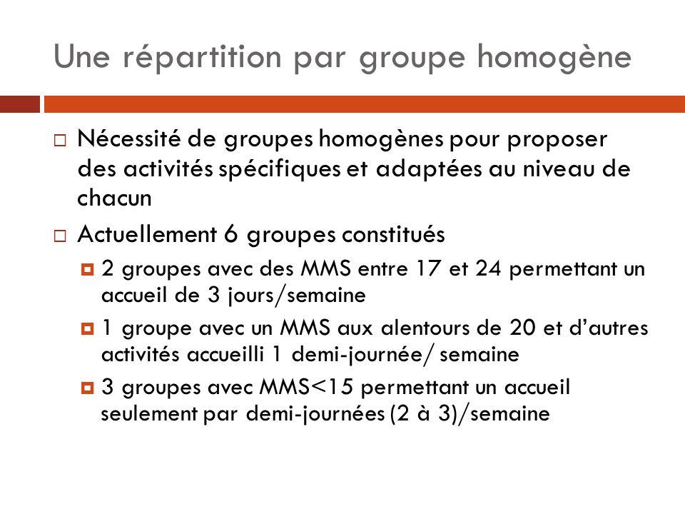 Une répartition par groupe homogène