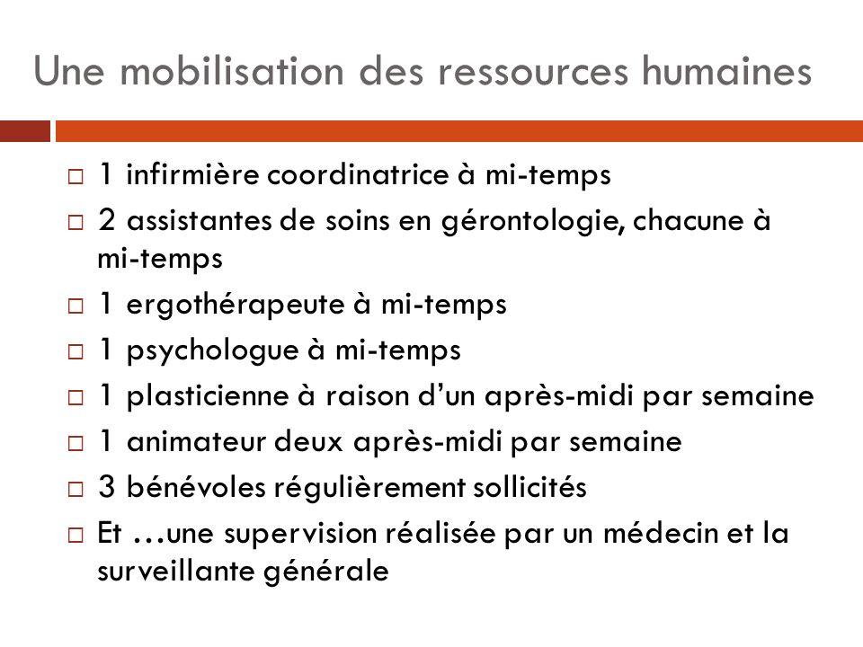 Une mobilisation des ressources humaines