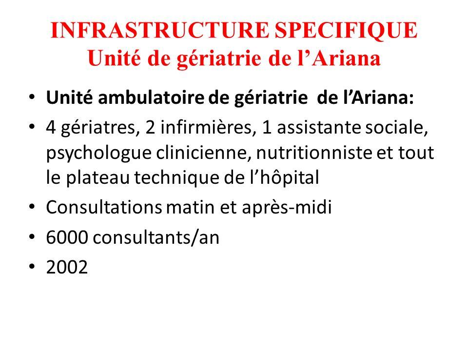 INFRASTRUCTURE SPECIFIQUE Unité de gériatrie de l'Ariana