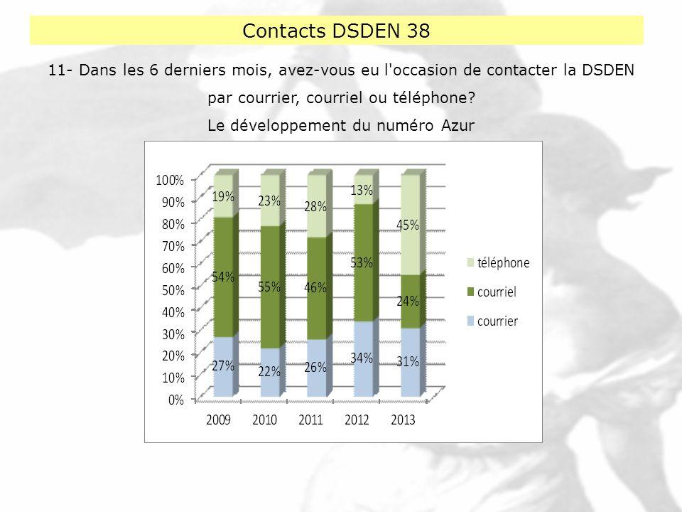 Contacts DSDEN 38 11- Dans les 6 derniers mois, avez-vous eu l occasion de contacter la DSDEN. par courrier, courriel ou téléphone
