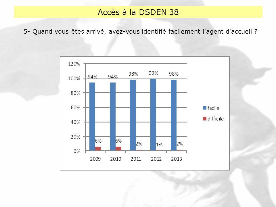 Accès à la DSDEN 38 5- Quand vous êtes arrivé, avez-vous identifié facilement l agent d accueil