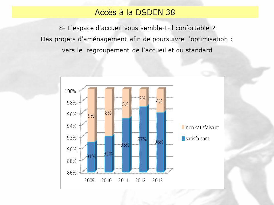 Accès à la DSDEN 38 8- L espace d accueil vous semble-t-il confortable Des projets d aménagement afin de poursuivre l optimisation :