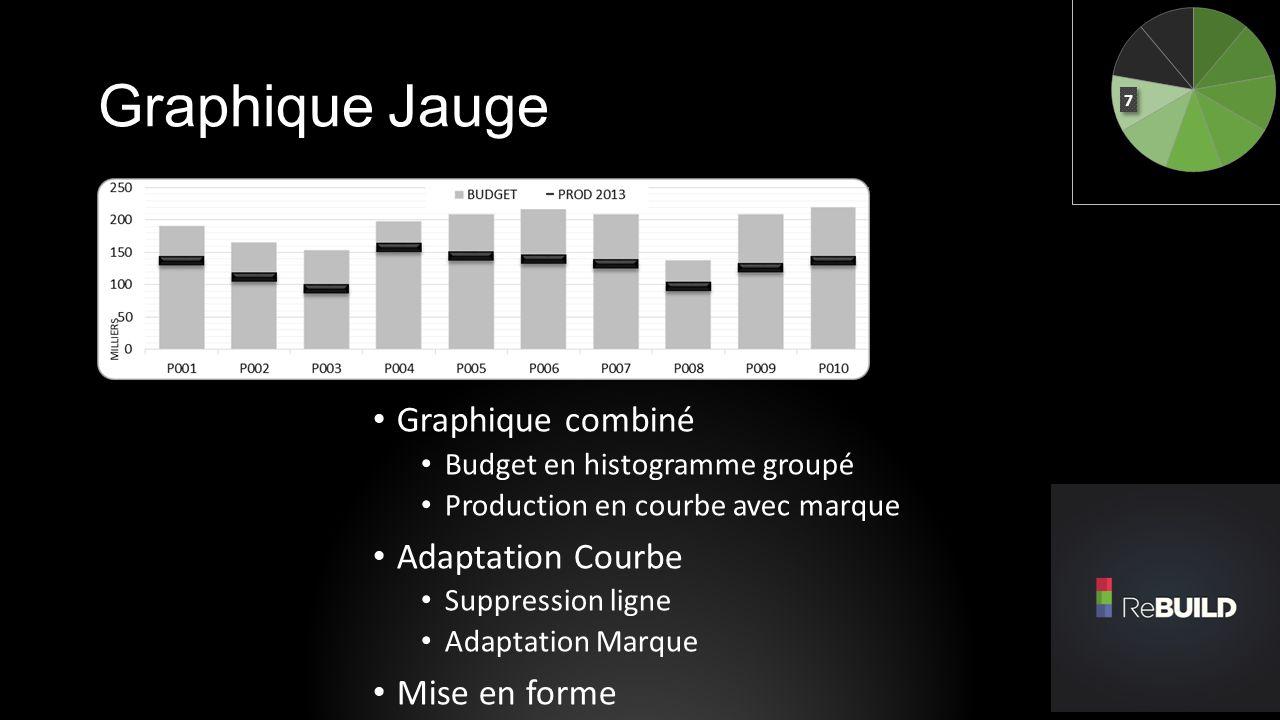 Graphique Jauge Graphique combiné Adaptation Courbe Mise en forme