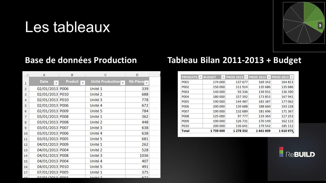 Les tableaux Base de données Production