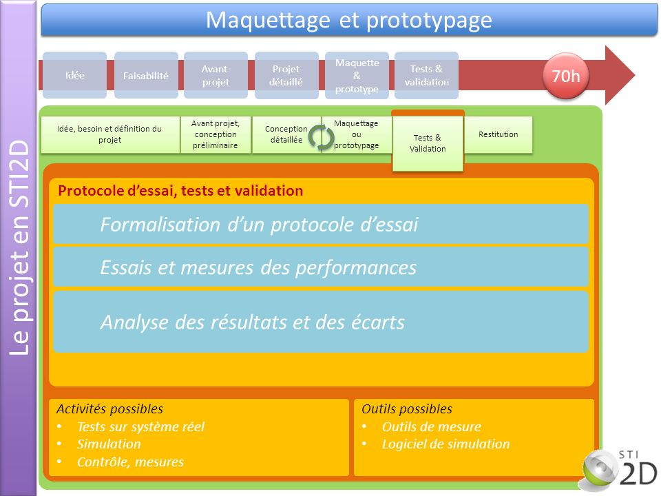Le projet en STI2D Maquettage et prototypage Validation