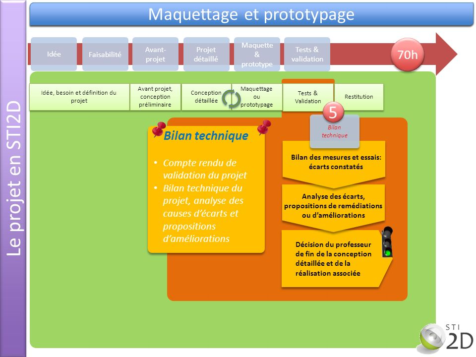 Le projet en STI2D Validation Maquettage et prototypage