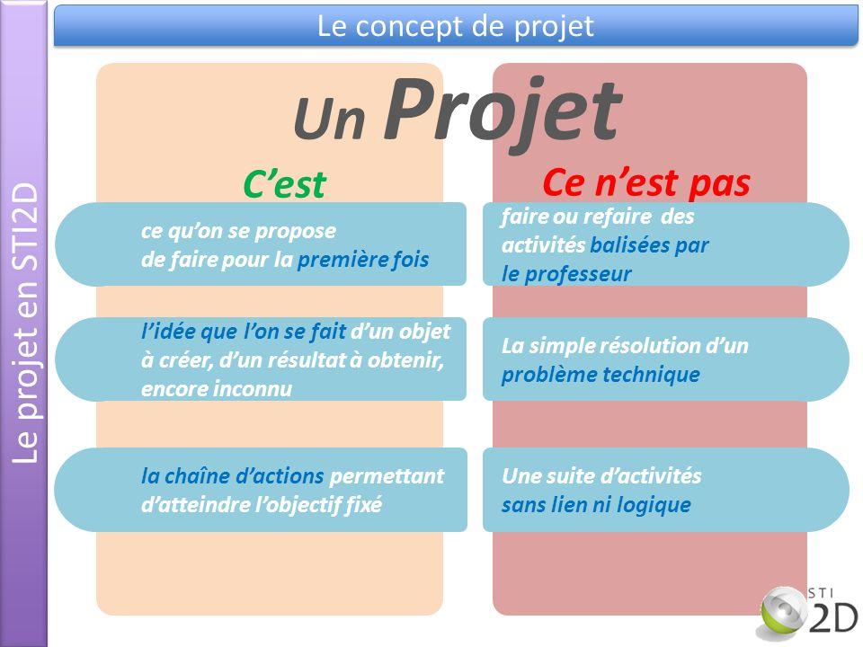 Un Projet C'est Ce n'est pas Le projet en STI2D Le concept de projet