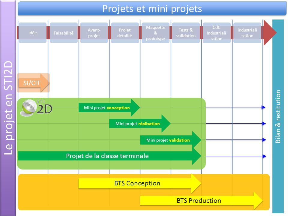 Le projet en STI2D Projets et mini projets Bilan & restitution SI/CIT