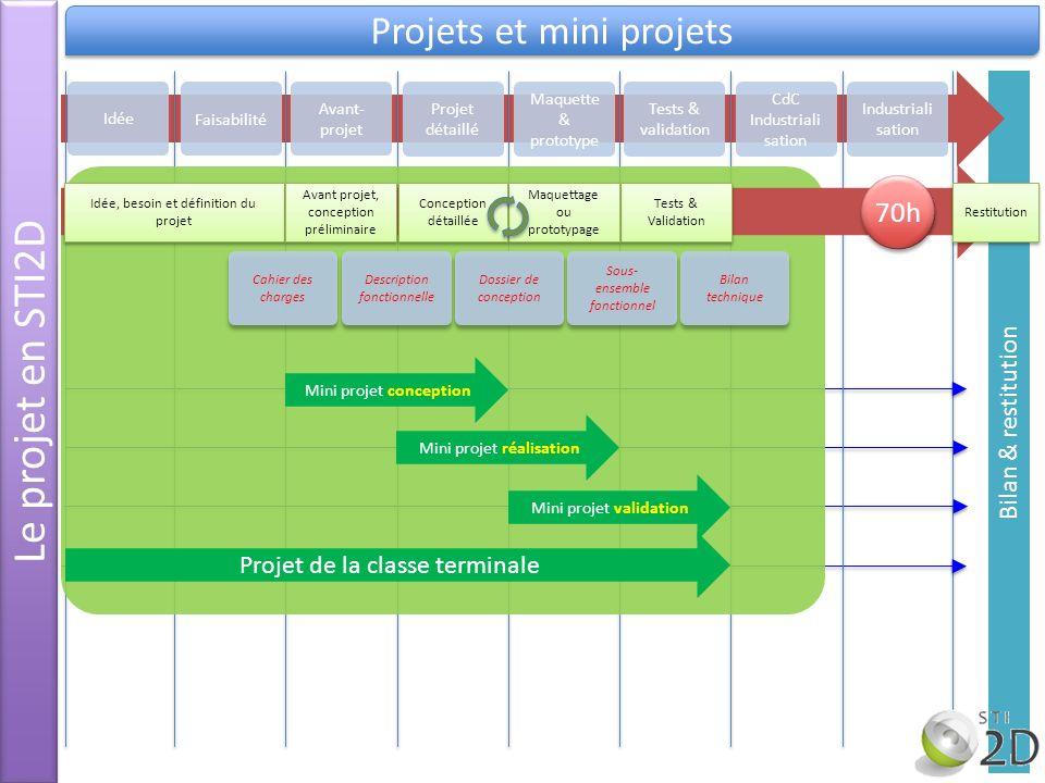 Le projet en STI2D Projets et mini projets 70h Bilan & restitution