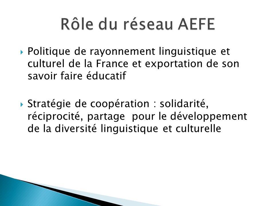 Rôle du réseau AEFE Politique de rayonnement linguistique et culturel de la France et exportation de son savoir faire éducatif.