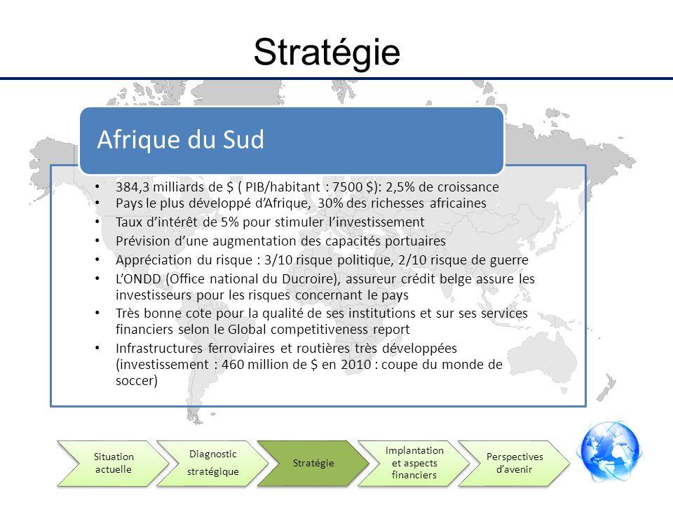 Stratégie Afrique du Sud