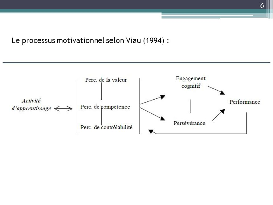 Le processus motivationnel selon Viau (1994) :