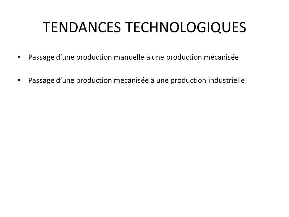 TENDANCES TECHNOLOGIQUES