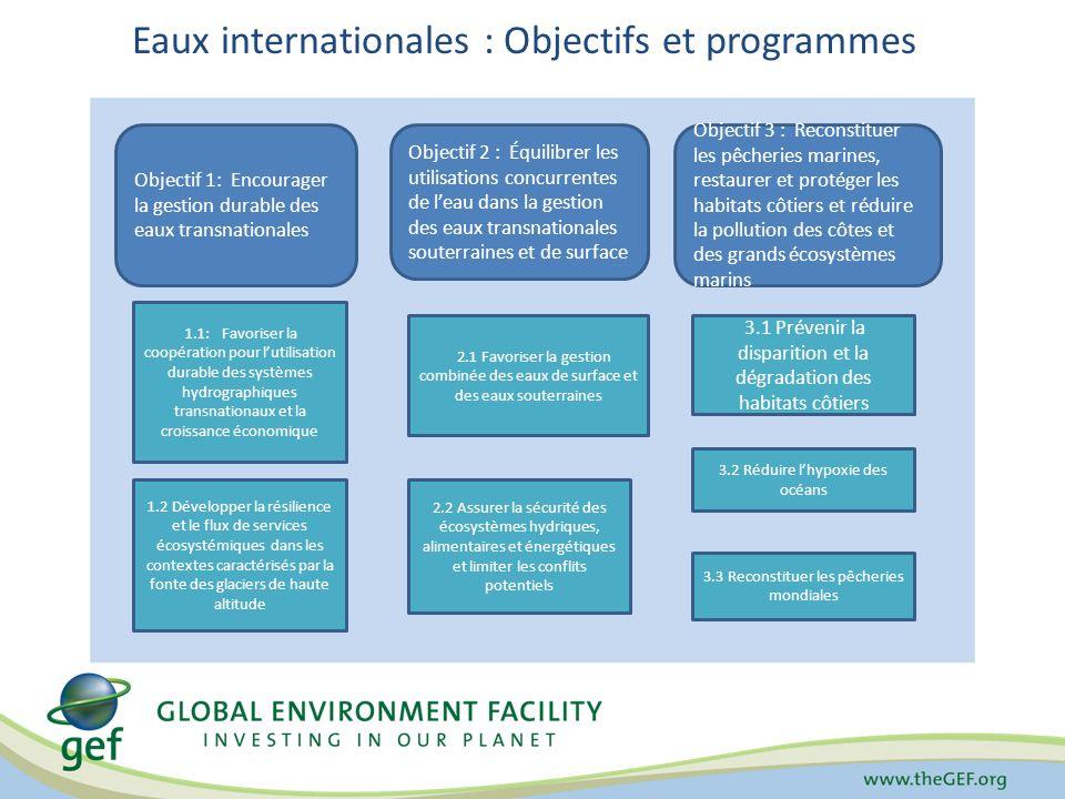 Eaux internationales : Objectifs et programmes