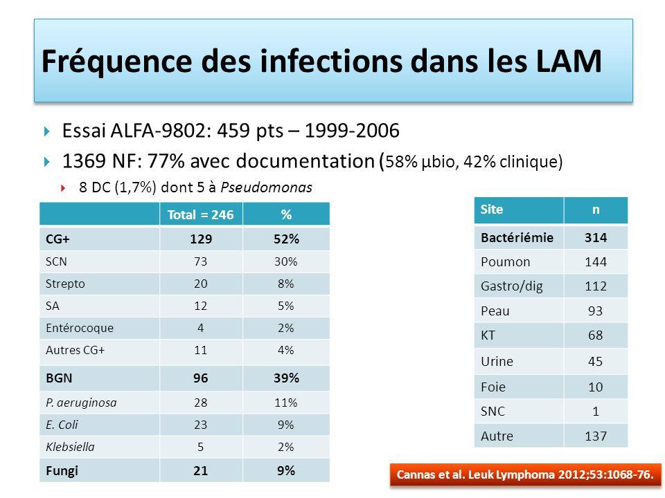 Fréquence des infections dans les LAM
