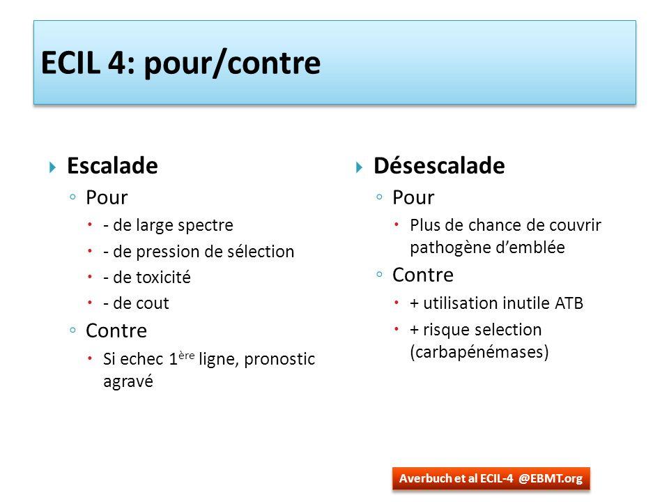 ECIL 4: pour/contre Escalade Désescalade Pour Contre Pour Contre