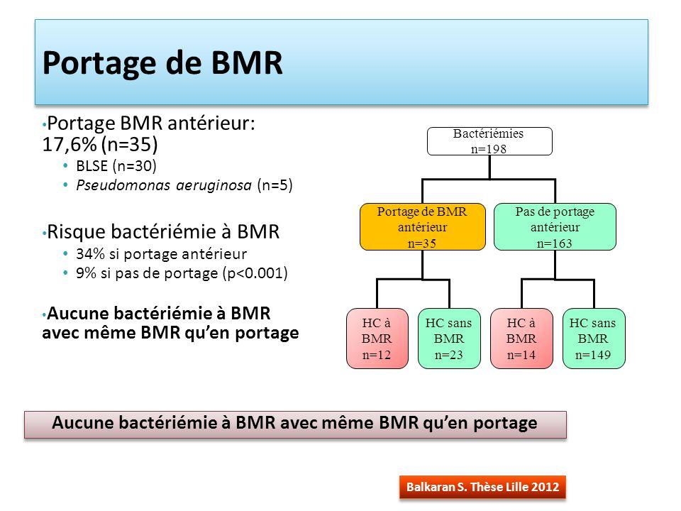 Aucune bactériémie à BMR avec même BMR qu'en portage