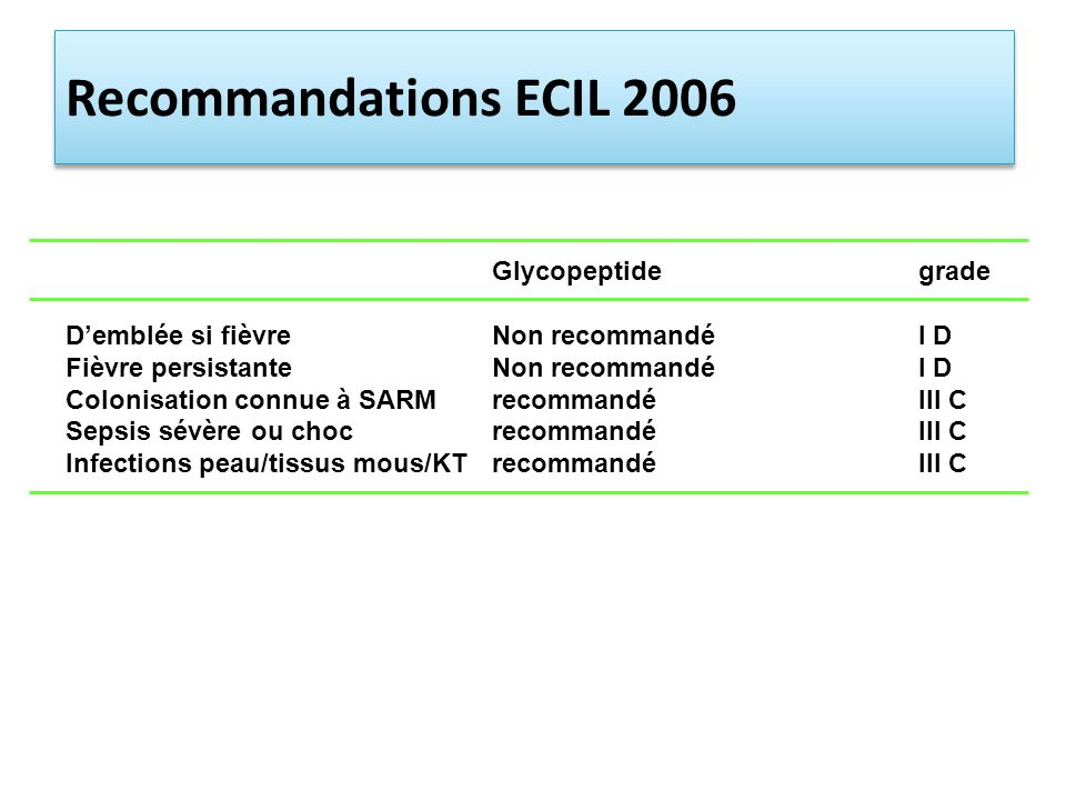 Recommandations ECIL 2006 Glycopeptide grade