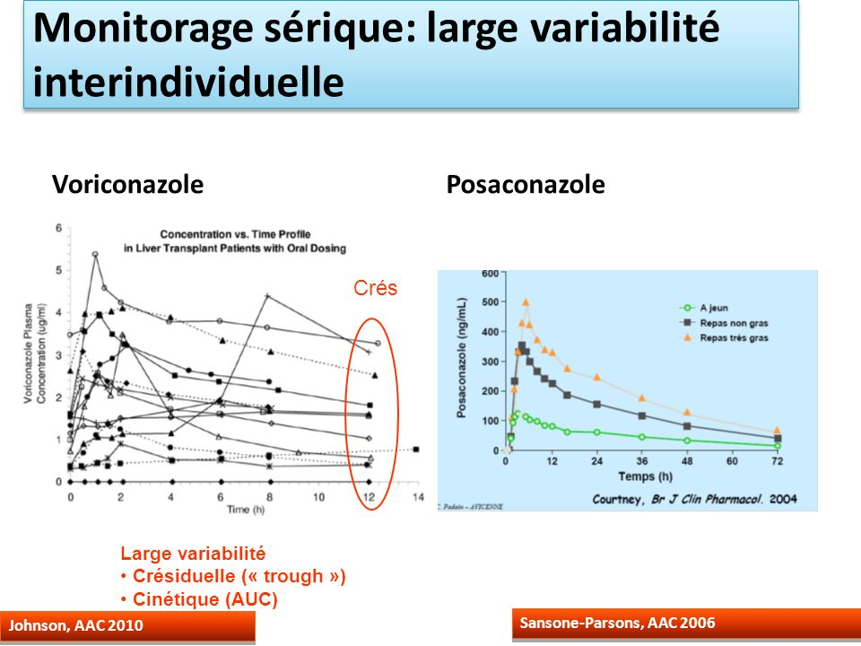 Monitorage sérique: large variabilité interindividuelle