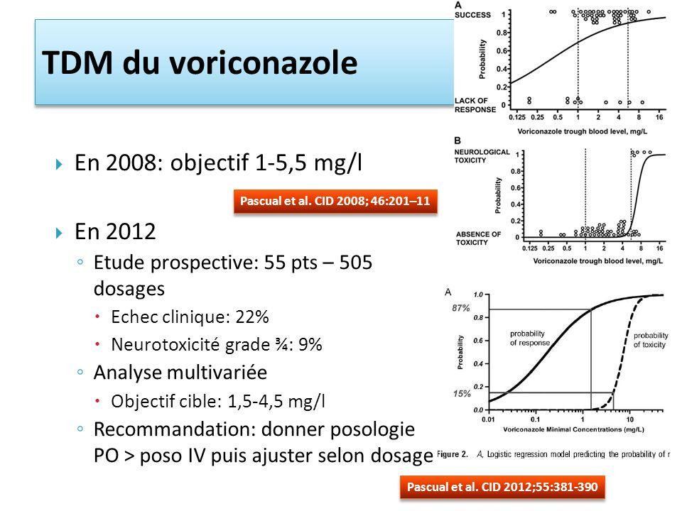 TDM du voriconazole En 2008: objectif 1-5,5 mg/l En 2012