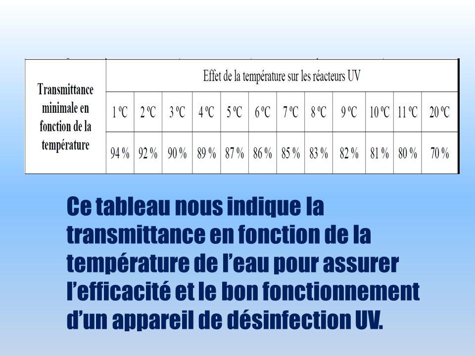Ce tableau nous indique la transmittance en fonction de la température de l'eau pour assurer l'efficacité et le bon fonctionnement d'un appareil de désinfection UV.