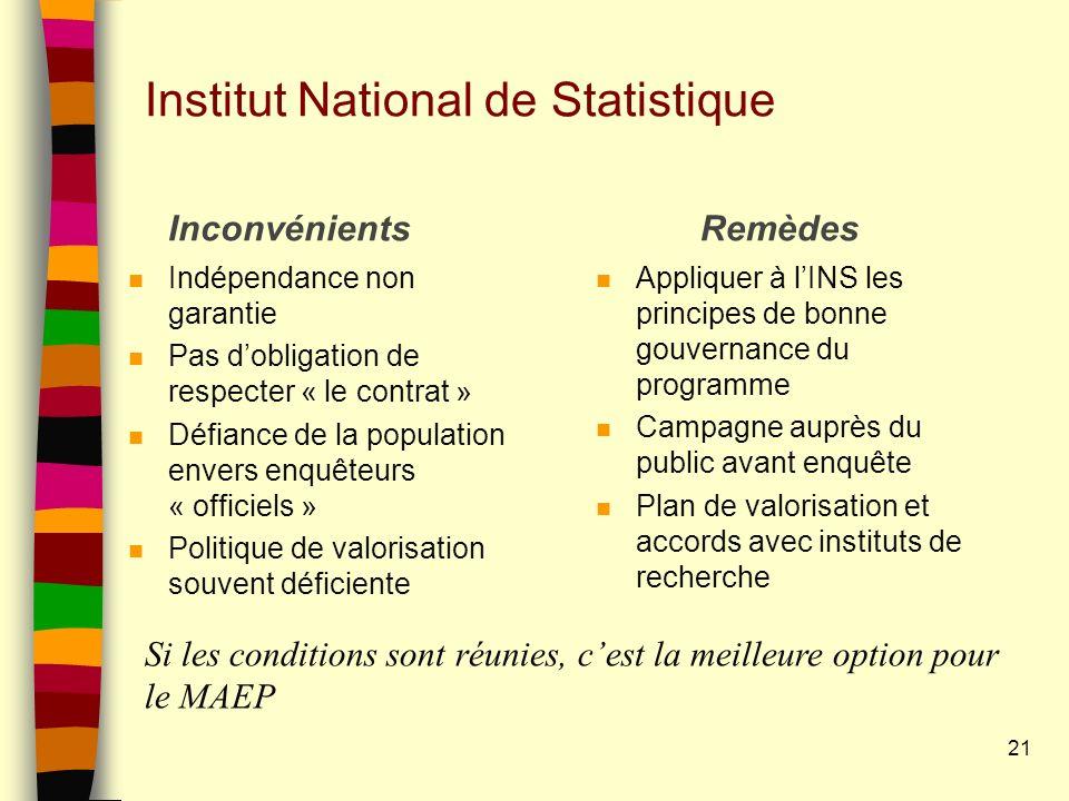 Institut National de Statistique