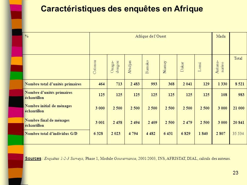 Caractéristiques des enquêtes en Afrique