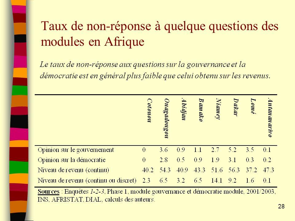 Taux de non-réponse à quelque questions des modules en Afrique