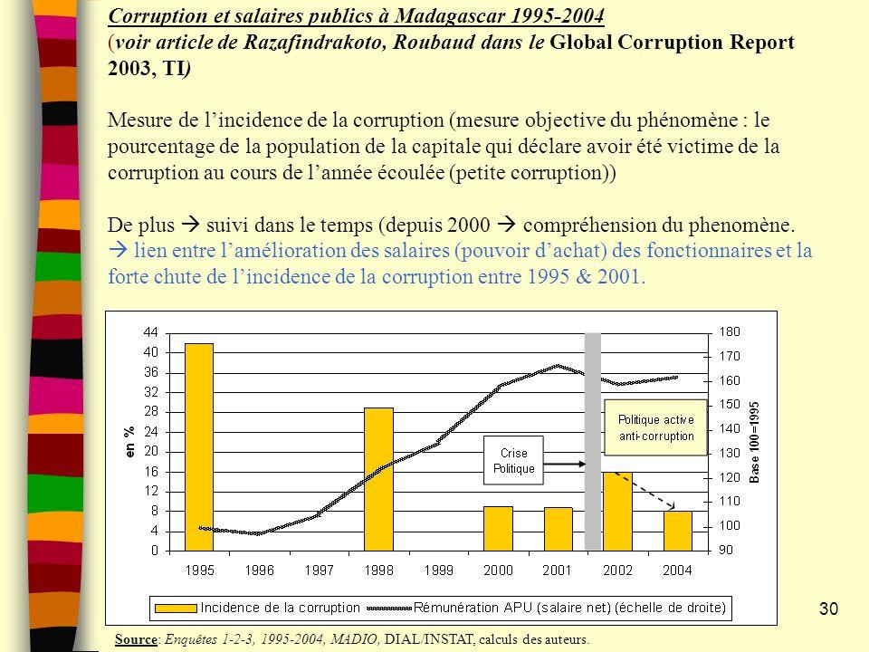 Corruption et salaires publics à Madagascar 1995-2004 (voir article de Razafindrakoto, Roubaud dans le Global Corruption Report 2003, TI) Mesure de l'incidence de la corruption (mesure objective du phénomène : le pourcentage de la population de la capitale qui déclare avoir été victime de la corruption au cours de l'année écoulée (petite corruption)) De plus  suivi dans le temps (depuis 2000  compréhension du phenomène.  lien entre l'amélioration des salaires (pouvoir d'achat) des fonctionnaires et la forte chute de l'incidence de la corruption entre 1995 & 2001.