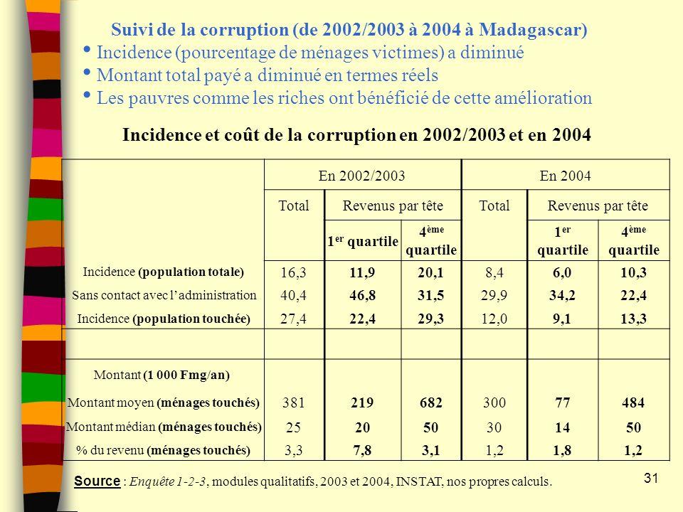 Suivi de la corruption (de 2002/2003 à 2004 à Madagascar)
