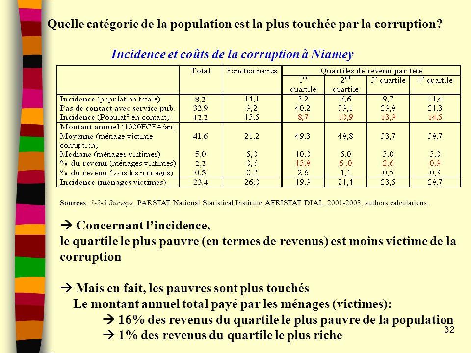 Incidence et coûts de la corruption à Niamey