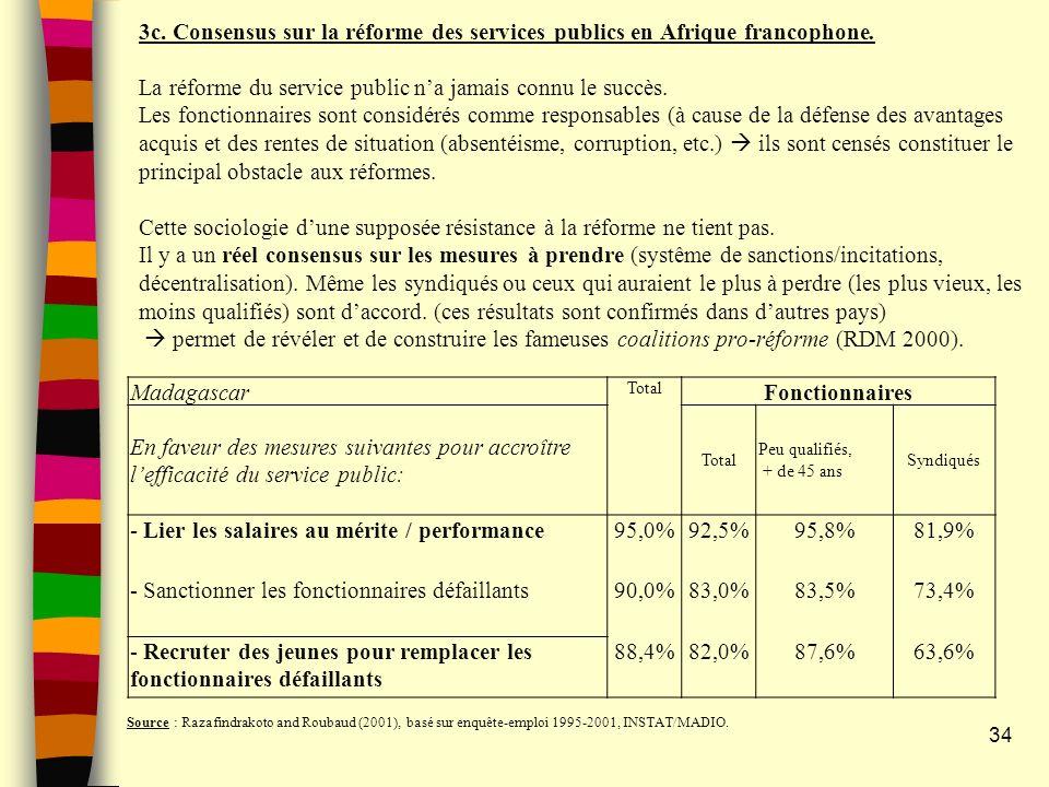 - Lier les salaires au mérite / performance 95,0% 92,5% 95,8% 81,9%
