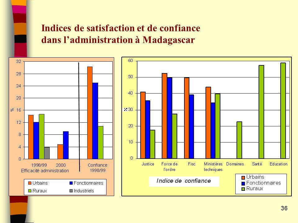 Indices de satisfaction et de confiance dans l'administration à Madagascar