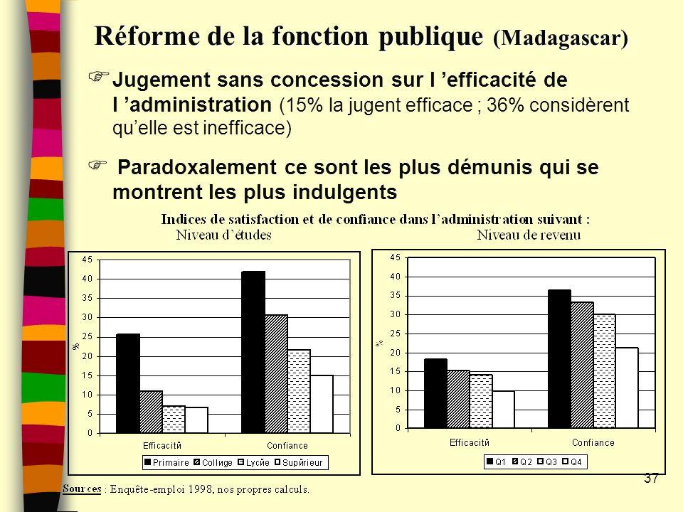 Réforme de la fonction publique (Madagascar)