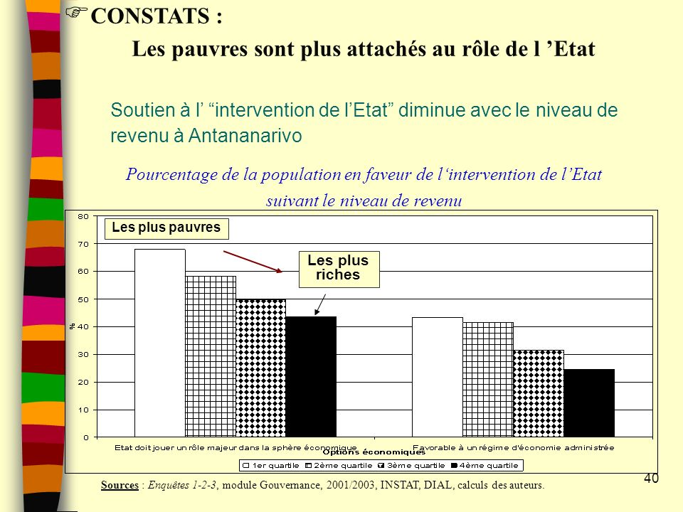 CONSTATS : Les pauvres sont plus attachés au rôle de l 'Etat. Soutien à l' intervention de l'Etat diminue avec le niveau de revenu à Antananarivo.