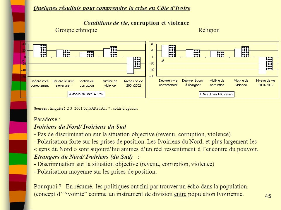 Quelques résultats pour comprendre la crise en Côte d Ivoire Conditions de vie, corruption et violence Groupe ethnique Religion