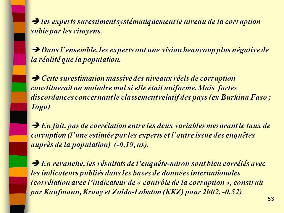  les experts surestiment systématiquement le niveau de la corruption subie par les citoyens.