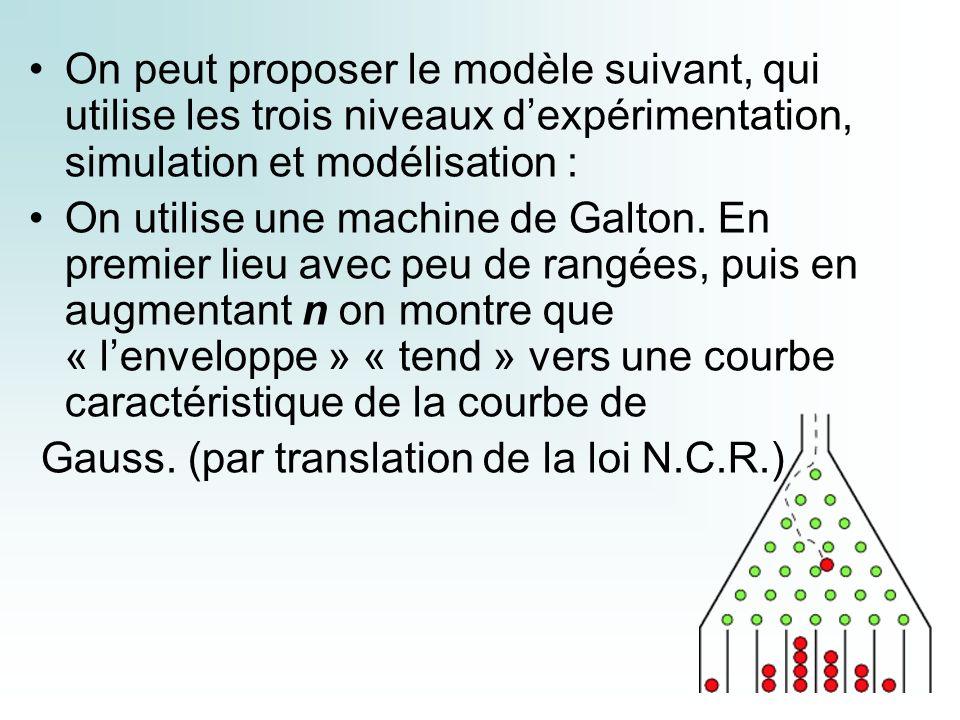 On peut proposer le modèle suivant, qui utilise les trois niveaux d'expérimentation, simulation et modélisation :