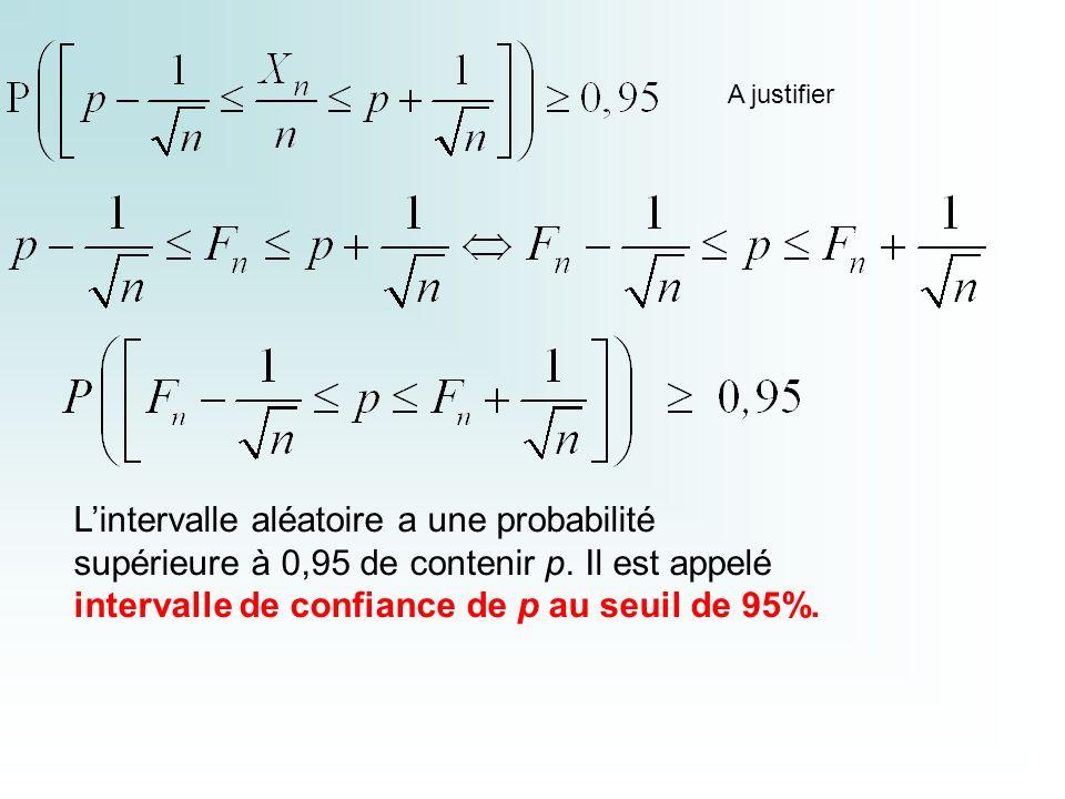 L'intervalle aléatoire a une probabilité