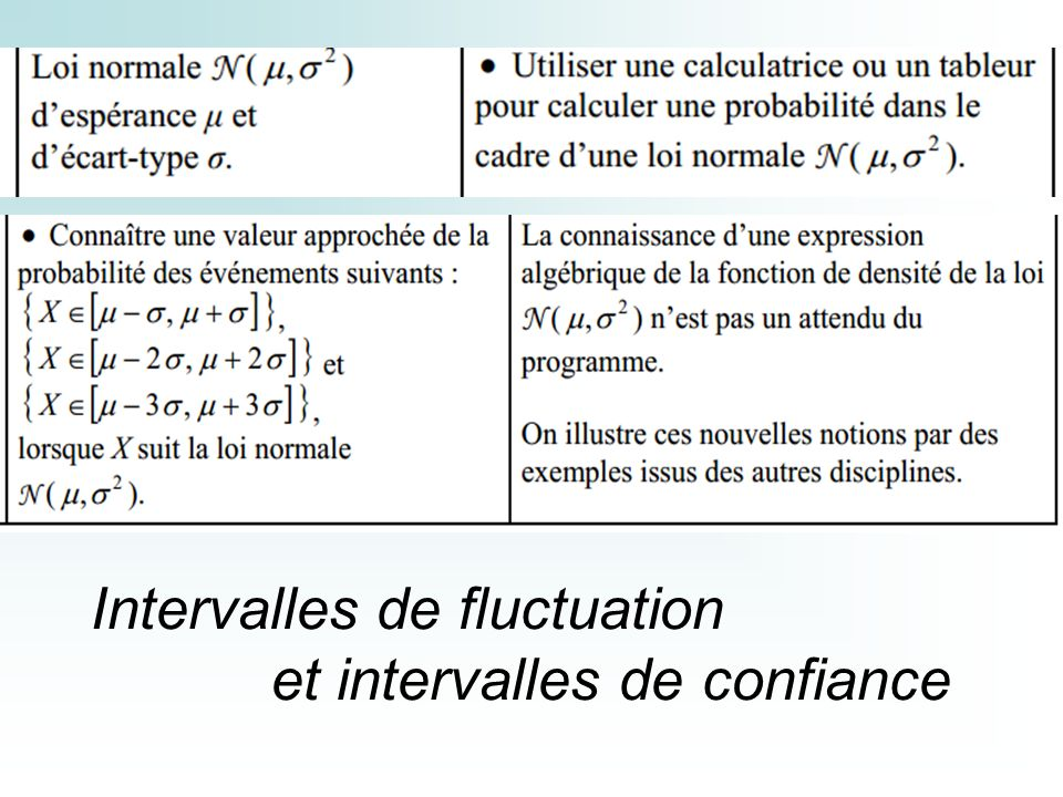 Intervalles de fluctuation