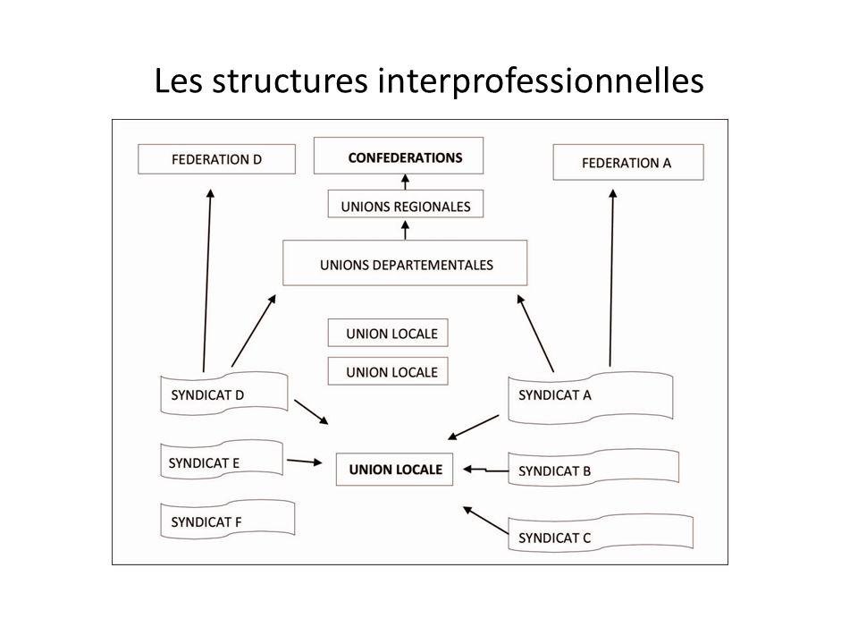 Les structures interprofessionnelles