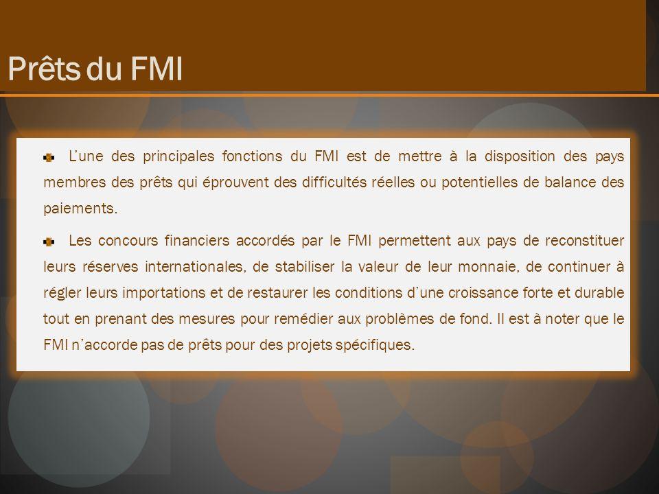 Prêts du FMI