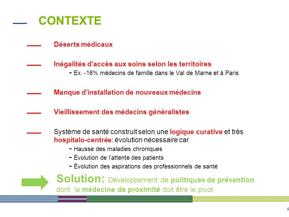 CONTEXTE Déserts médicaux. Inégalités d'accès aux soins selon les territoires. Ex. -16% médecins de famille dans le Val de Marne et à Paris.